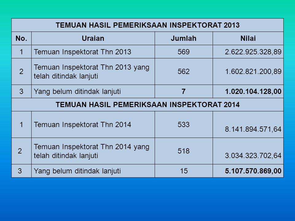 TEMUAN HASIL PEMERIKSAAN INSPEKTORAT 2013 No. Uraian Jumlah Nilai 1