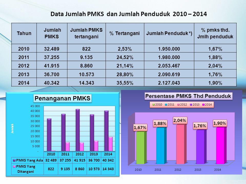 Data Jumlah PMKS dan Jumlah Penduduk 2010 – 2014