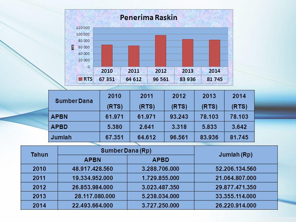 Sumber Dana 2010. (RTS) 2011. 2012. 2013. 2014. APBN. 61.971. 93.243. 78.103. APBD. 5.380.