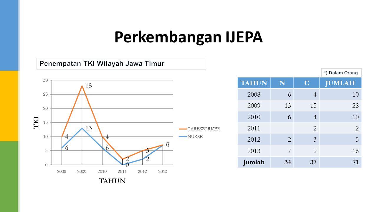 Perkembangan IJEPA Penempatan TKI Wilayah Jawa Timur TAHUN N C JUMLAH