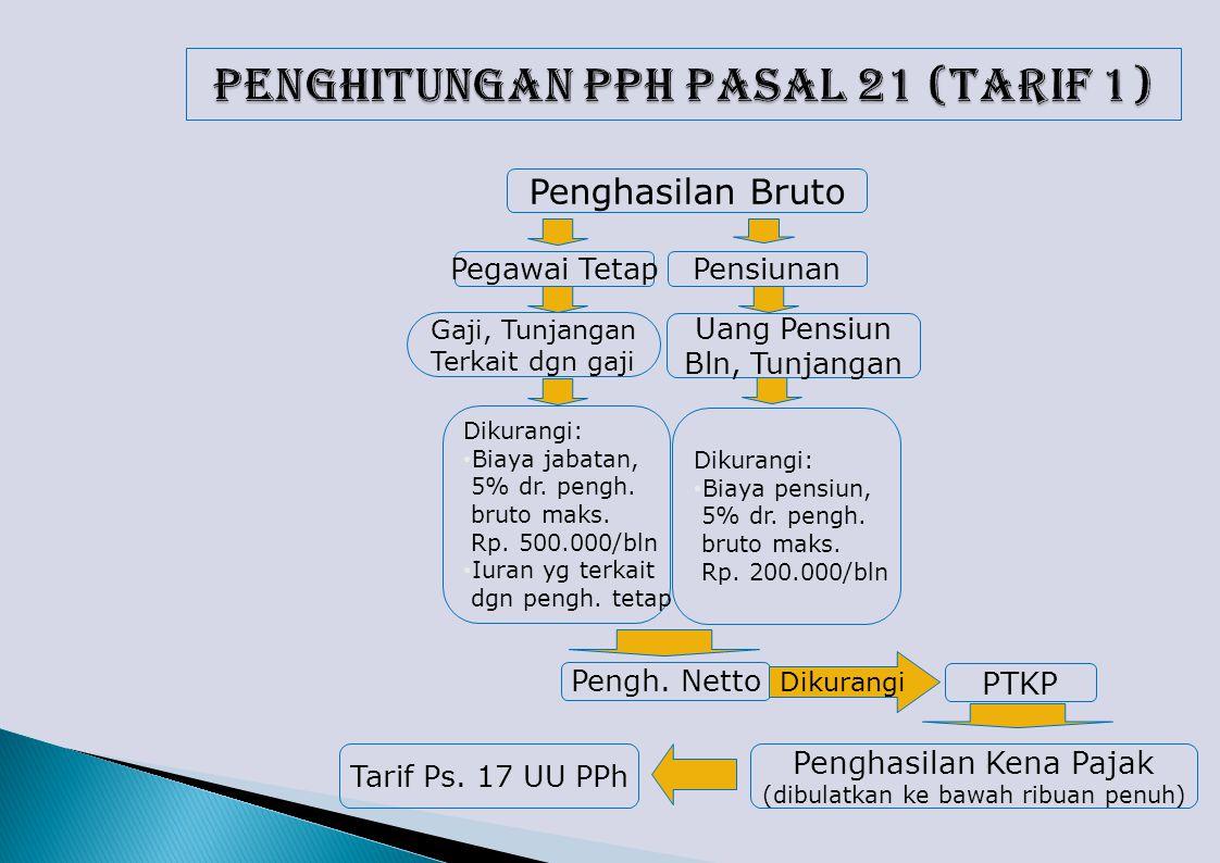 Penghitungan PPh Pasal 21 (Tarif 1)