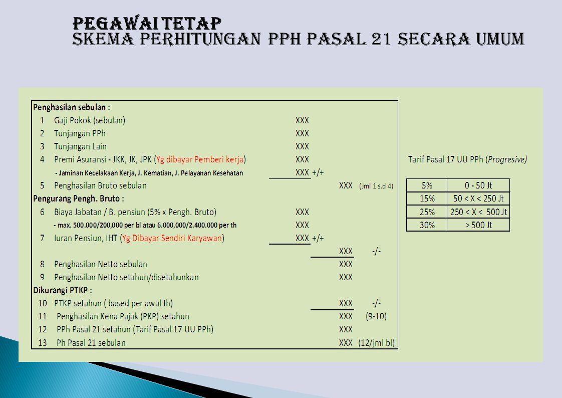PEGAWAI TETAP Skema Perhitungan PPh Pasal 21 secara Umum