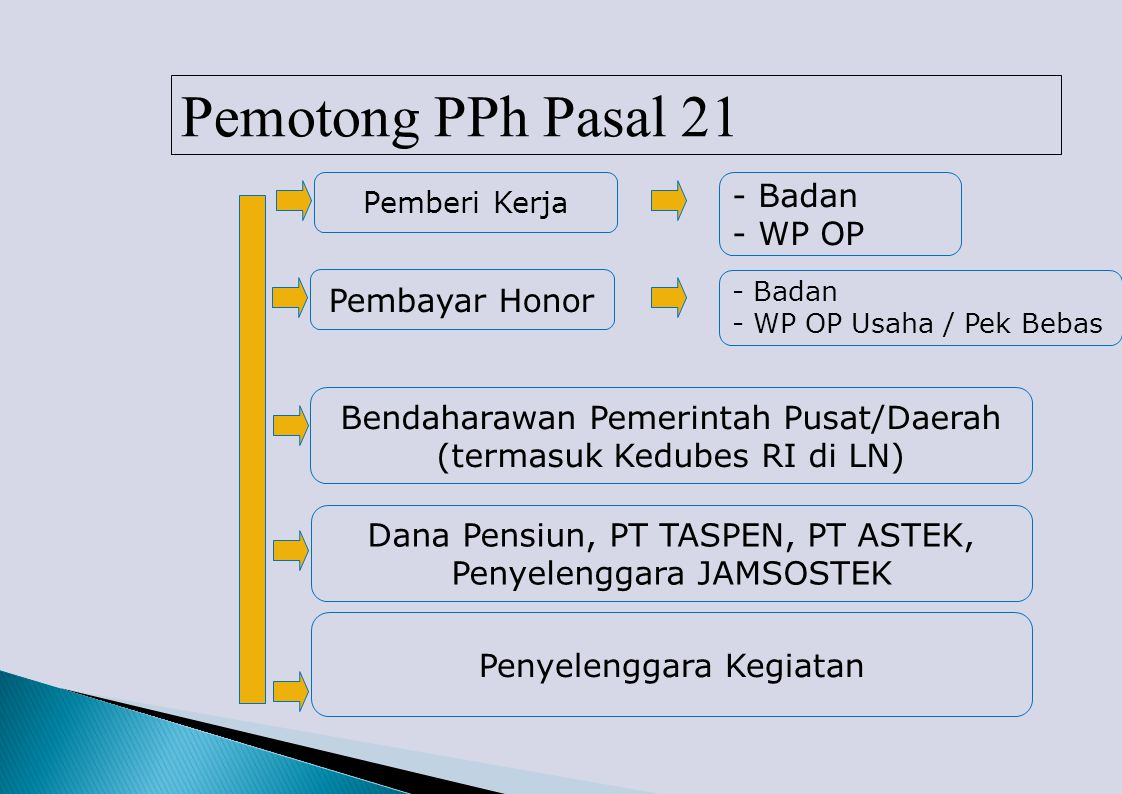 Pemotong PPh Pasal 21 - Badan - WP OP Pembayar Honor