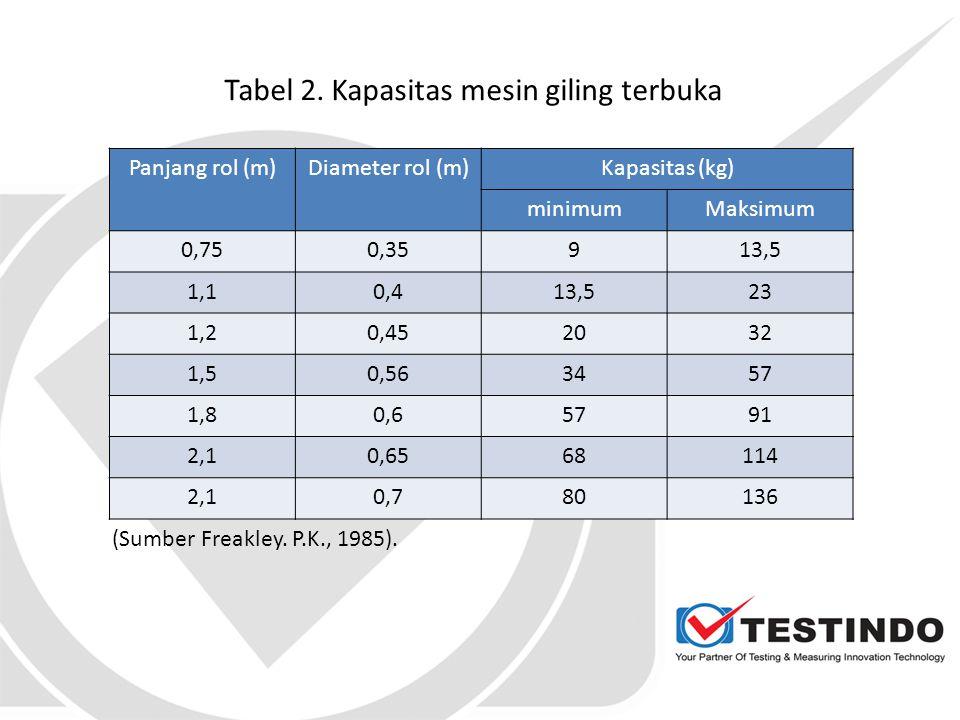 Tabel 2. Kapasitas mesin giling terbuka