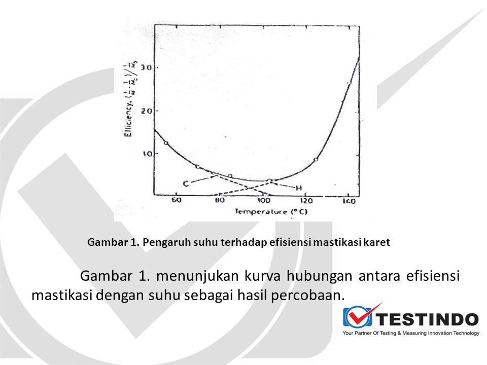 Gambar 1. Pengaruh suhu terhadap efisiensi mastikasi karet