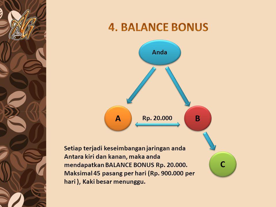 4. BALANCE BONUS A B C Anda Rp. 20.000