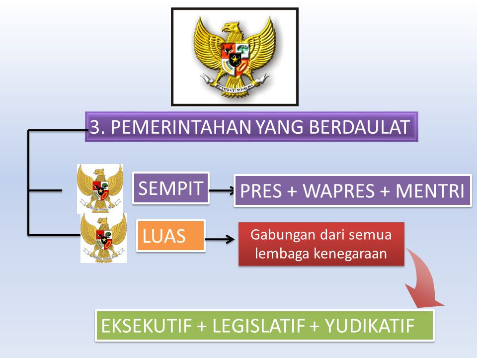 Gabungan dari semua lembaga kenegaraan