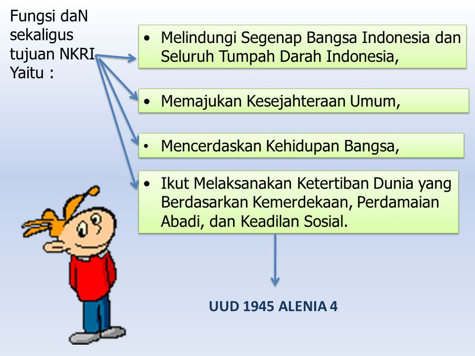 Fungsi daN sekaligus tujuan NKRI. Yaitu : Melindungi Segenap Bangsa Indonesia dan Seluruh Tumpah Darah Indonesia,