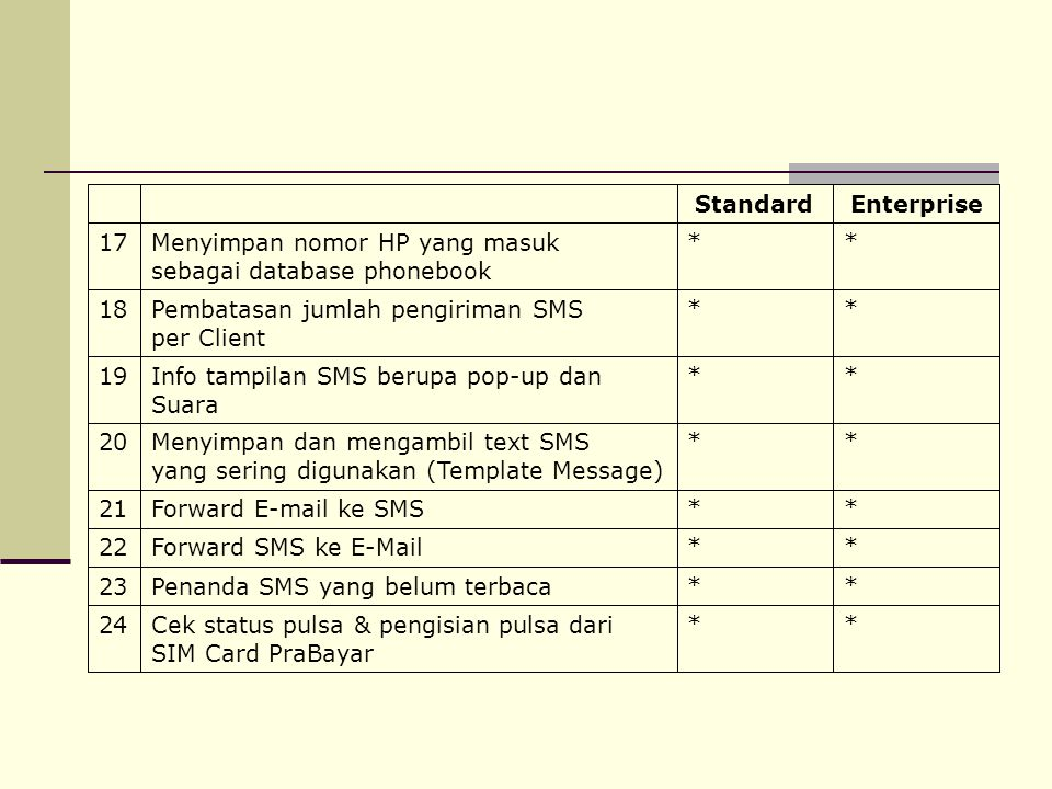 * Penanda SMS yang belum terbaca. 23. Forward SMS ke E-Mail. 22. Menyimpan nomor HP yang masuk.