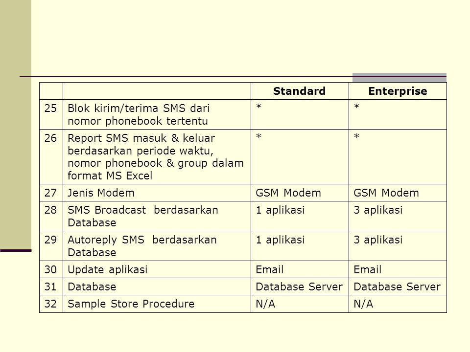 * Blok kirim/terima SMS dari nomor phonebook tertentu. 25. Enterprise. Standard. N/A. Sample Store Procedure.