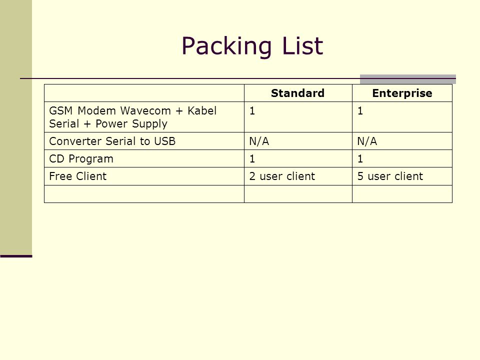 Packing List Enterprise Standard 5 user client 2 user client