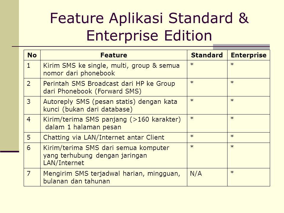 Feature Aplikasi Standard & Enterprise Edition