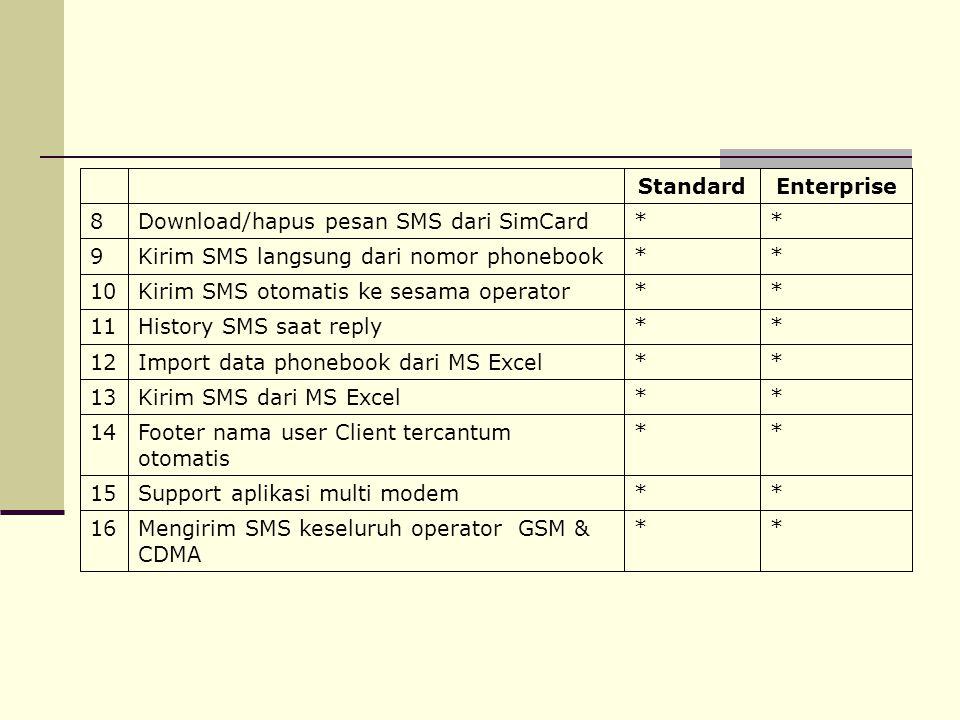 * Download/hapus pesan SMS dari SimCard. 8. Enterprise. Standard. Mengirim SMS keseluruh operator GSM &