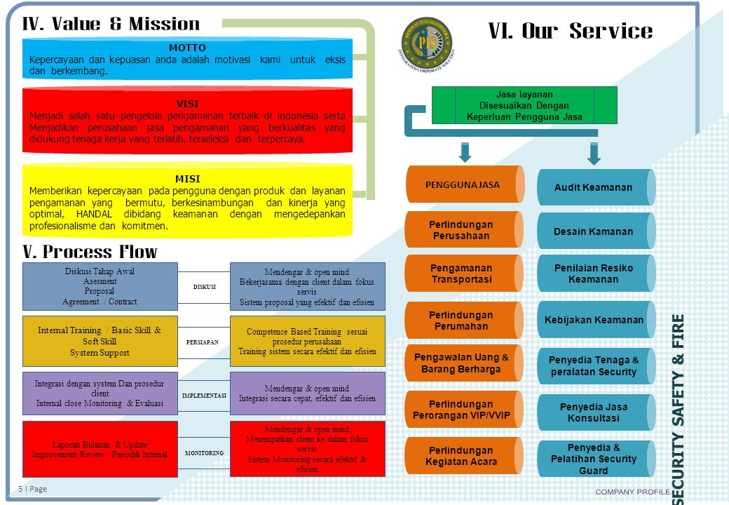 IV. Value & Mission VI. Our Service V. Process Flow COMPANY PROFILE