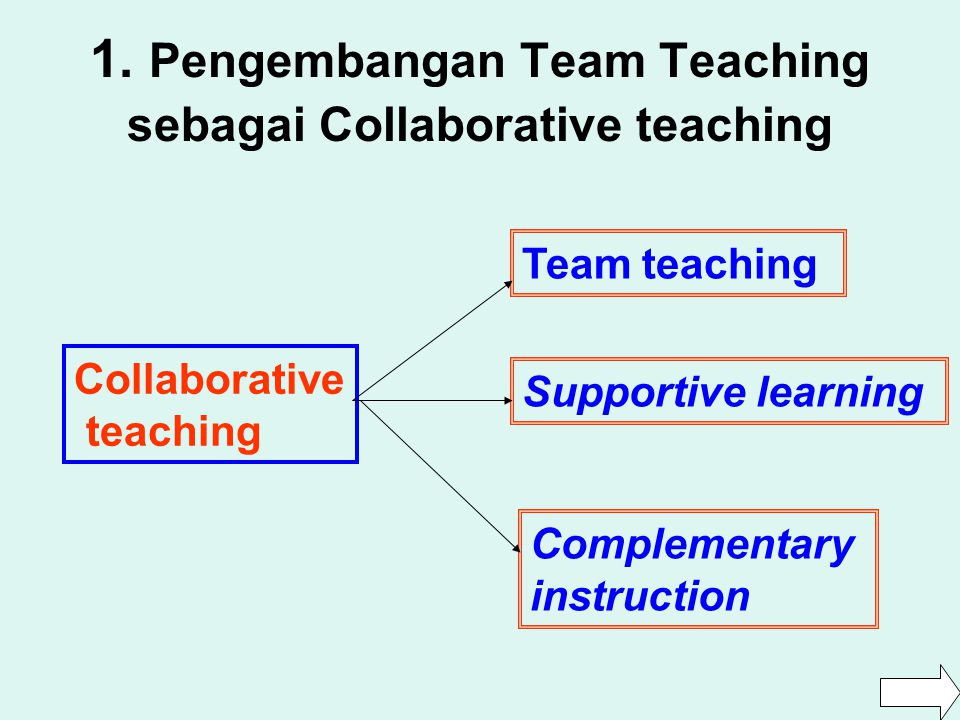 1. Pengembangan Team Teaching sebagai Collaborative teaching