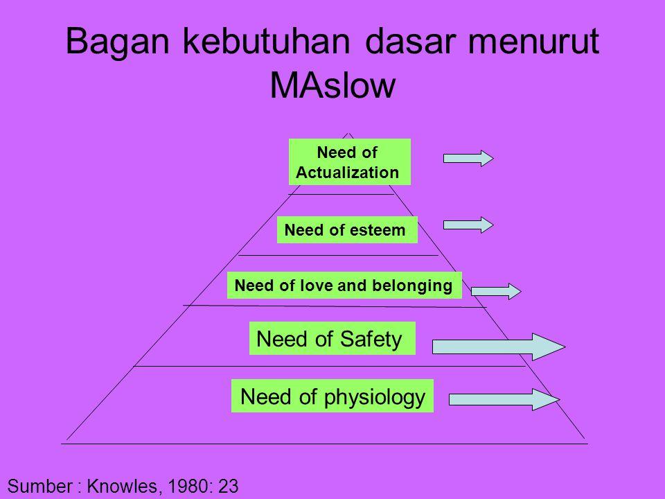 Bagan kebutuhan dasar menurut MAslow