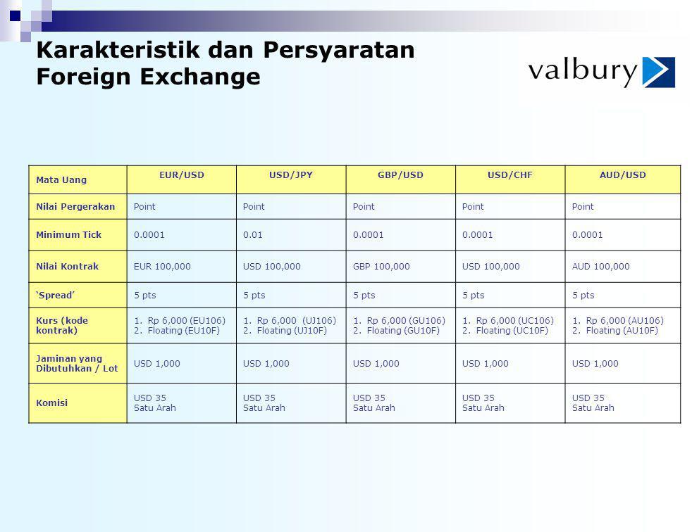 Karakteristik dan Persyaratan Foreign Exchange