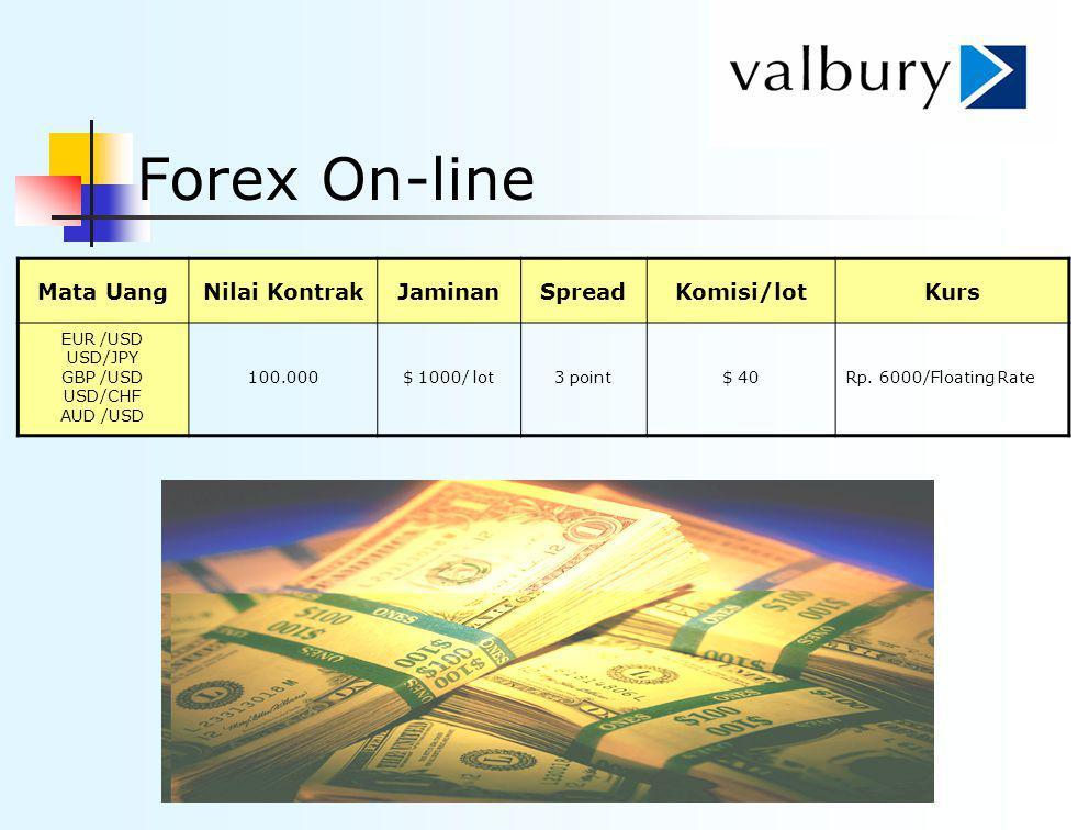 Forex On-line Mata Uang Nilai Kontrak Jaminan Spread Komisi/lot Kurs