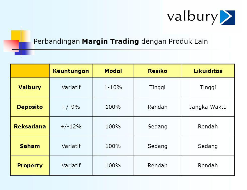 Perbandingan Margin Trading dengan Produk Lain