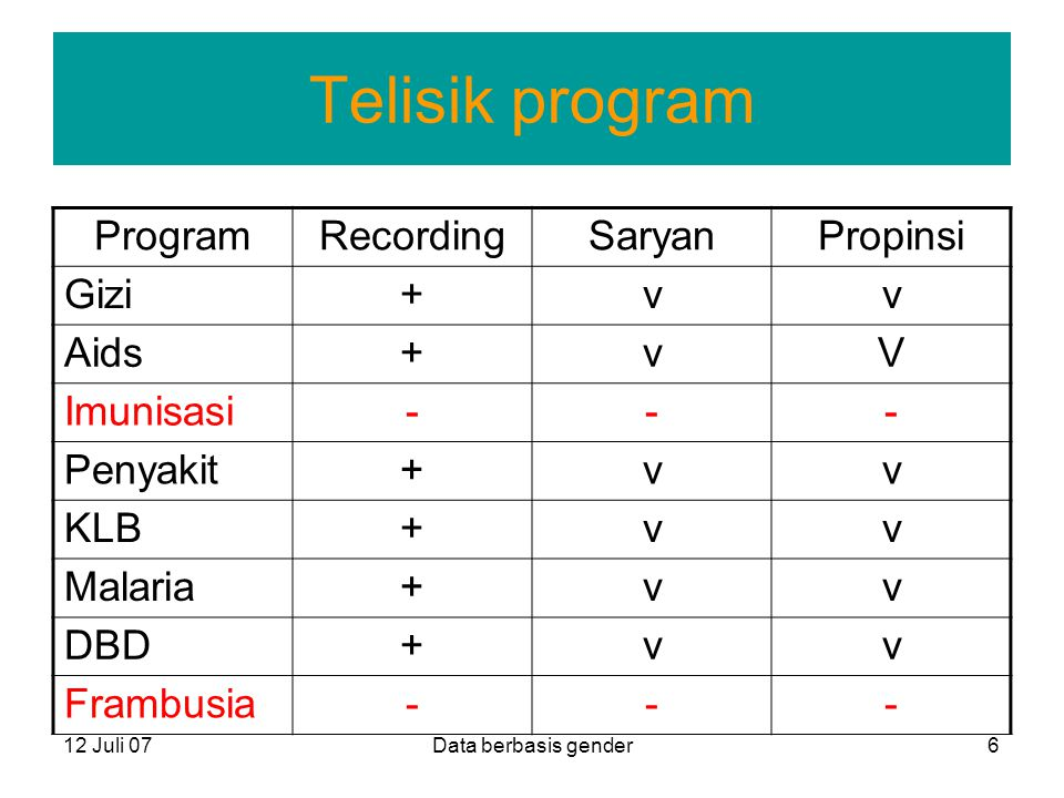 Telisik program Program Recording Saryan Propinsi Gizi + v Aids V