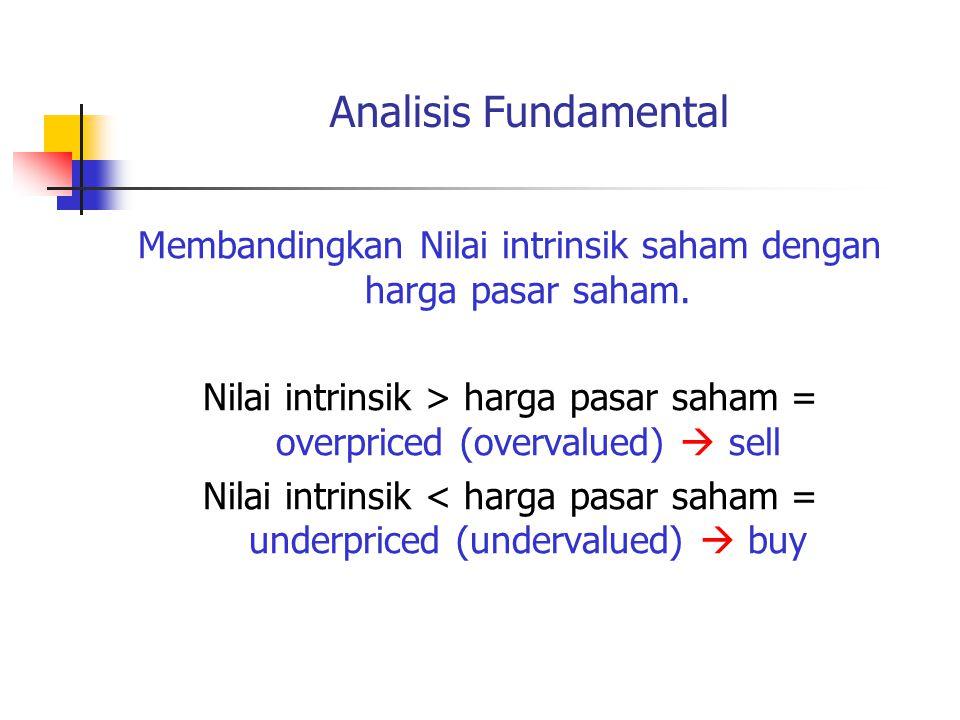 Membandingkan Nilai intrinsik saham dengan harga pasar saham.