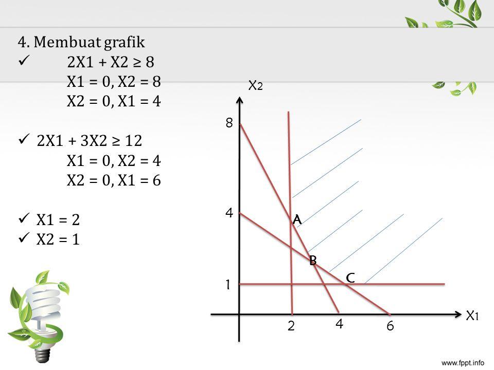 4. Membuat grafik 2X1 + X2 ≥ 8 X1 = 0, X2 = 8 X2 = 0, X1 = 4