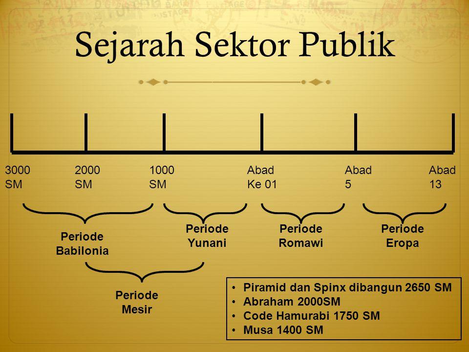 Sejarah Sektor Publik 3000 SM 2000 SM 1000 SM Abad Ke 01 Abad 5 Abad