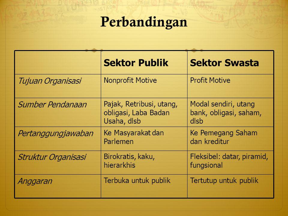 Perbandingan Sektor Swasta Sektor Publik Tujuan Organisasi