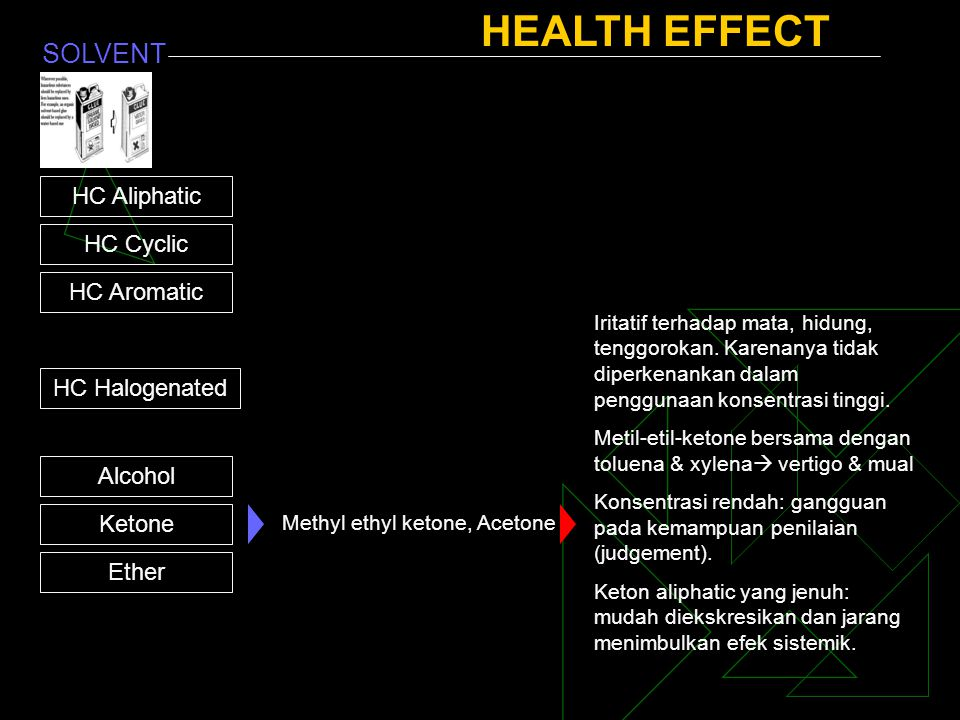 HEALTH EFFECT SOLVENT HC Aliphatic HC Cyclic HC Aromatic