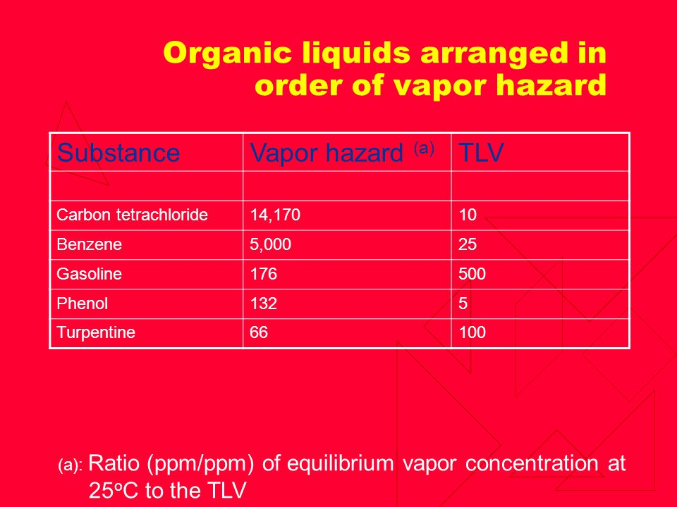 Organic liquids arranged in order of vapor hazard