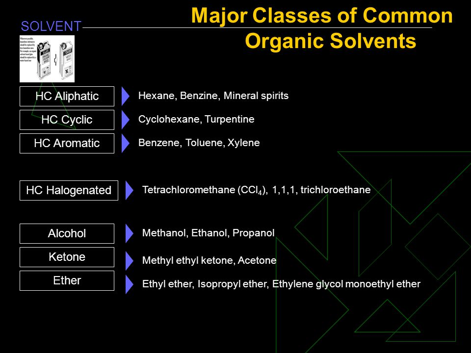 Major Classes of Common Organic Solvents