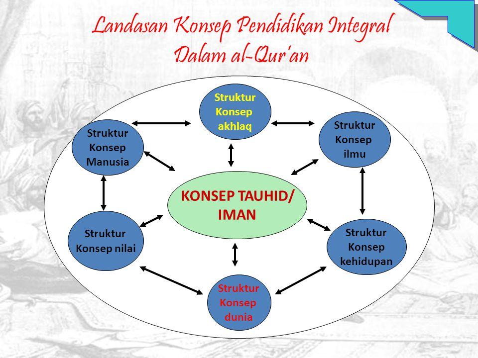 Landasan Konsep Pendidikan Integral Dalam al-Qur'an