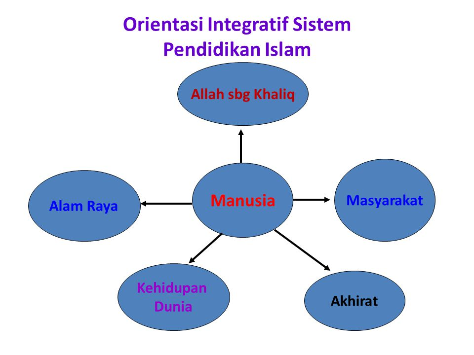 Orientasi Integratif Sistem Pendidikan Islam