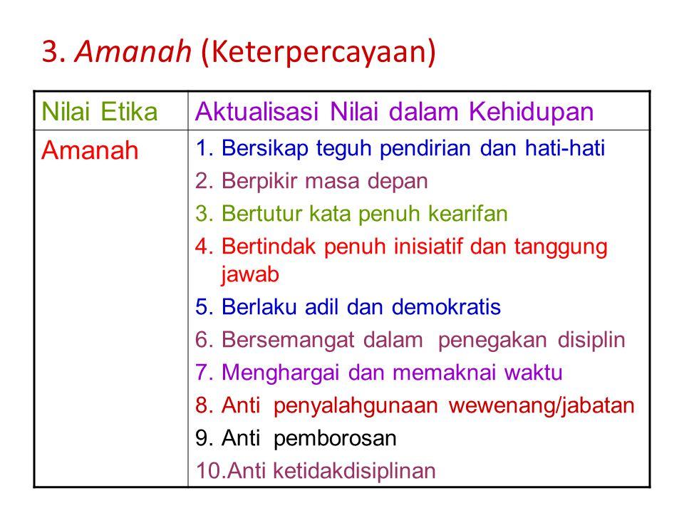 3. Amanah (Keterpercayaan)