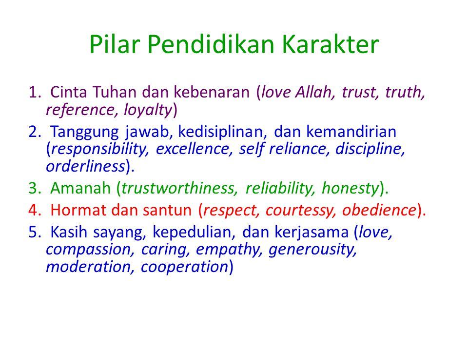 Pilar Pendidikan Karakter