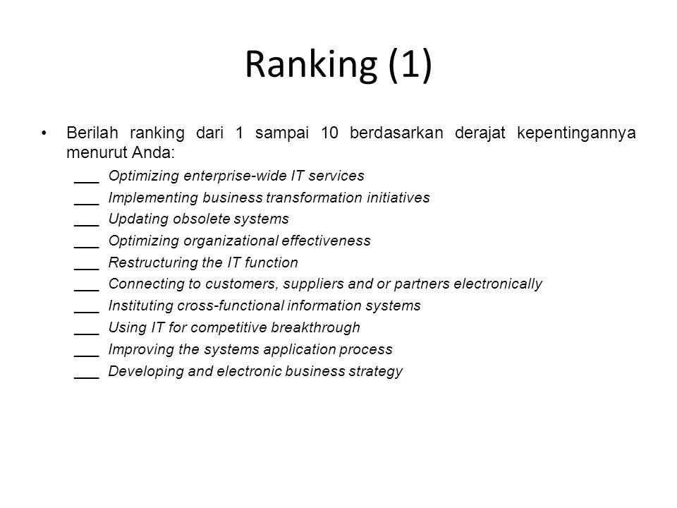 Ranking (1) Berilah ranking dari 1 sampai 10 berdasarkan derajat kepentingannya menurut Anda: ___ Optimizing enterprise-wide IT services.