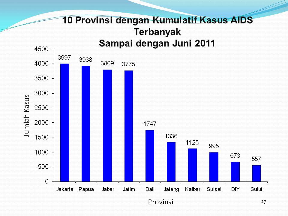 10 Provinsi dengan Kumulatif Kasus AIDS Terbanyak