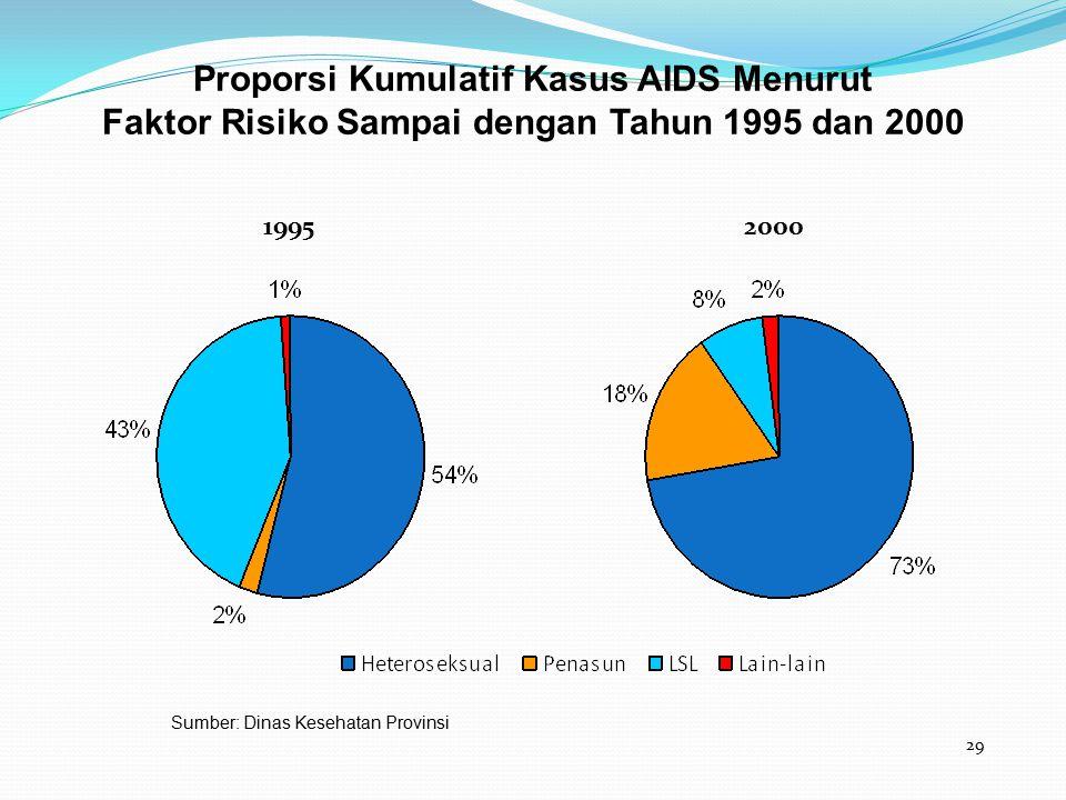 Proporsi Kumulatif Kasus AIDS Menurut Faktor Risiko Sampai dengan Tahun 1995 dan 2000