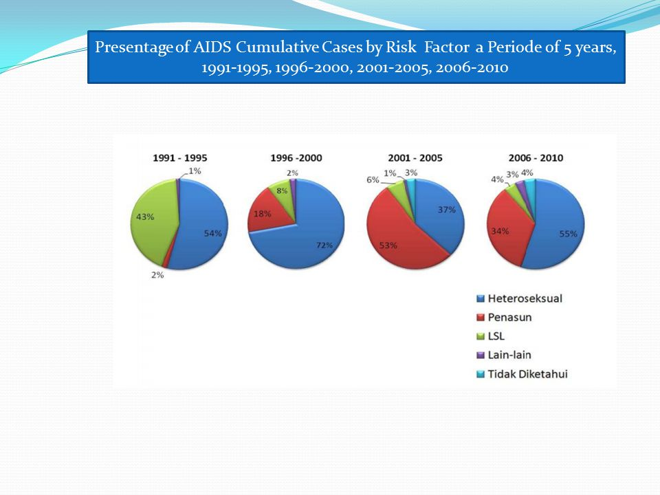 Presentage of AIDS Cumulative Cases by Risk Factor a Periode of 5 years, 1991-1995, 1996-2000, 2001-2005, 2006-2010
