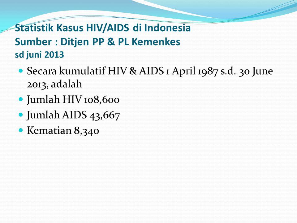 Statistik Kasus HIV/AIDS di Indonesia Sumber : Ditjen PP & PL Kemenkes sd juni 2013