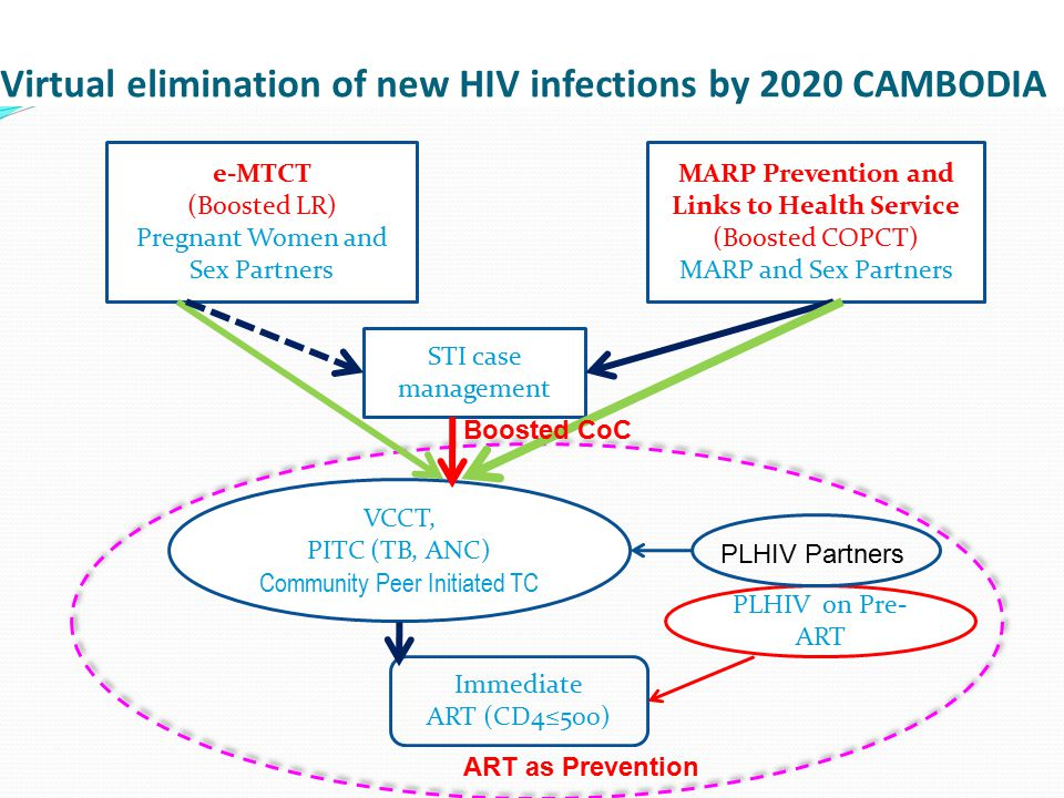 Virtual elimination of new HIV infections by 2020 CAMBODIA
