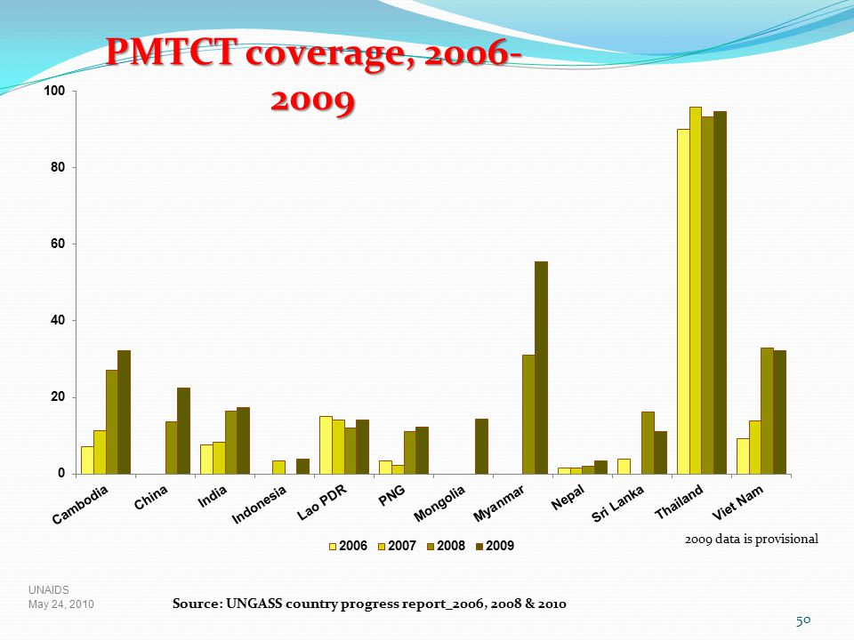 PMTCT coverage, 2006-2009 Babies are still getting infected - PM TCT coverage in the region is very low ( 25%).