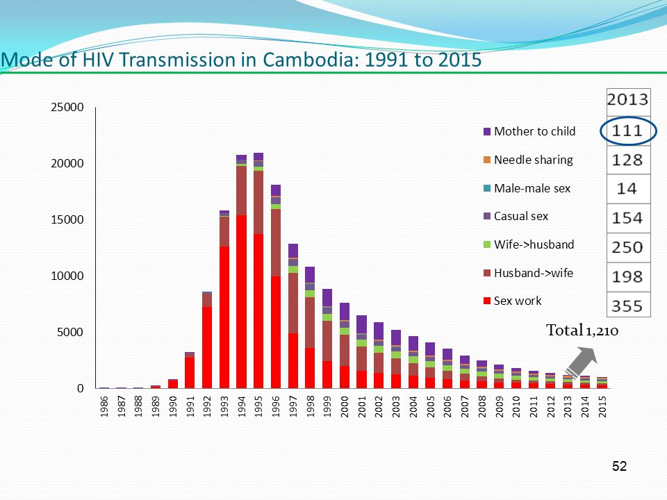 Mode of HIV Transmission in Cambodia: 1991 to 2015