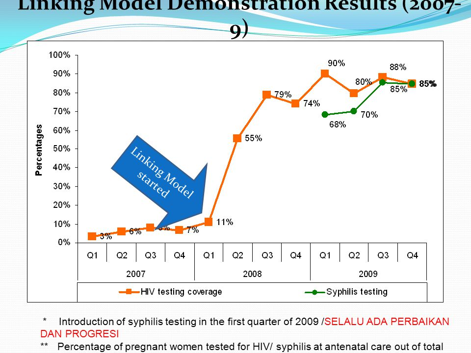 Linking Model Demonstration Results (2007-9)