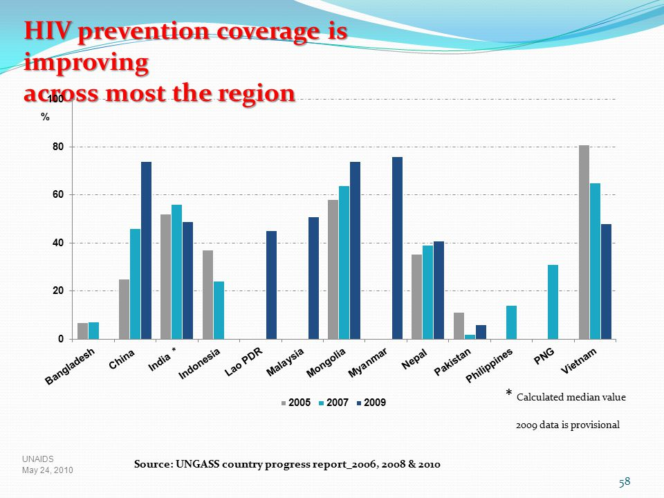 HIV prevention coverage is improving across most the region