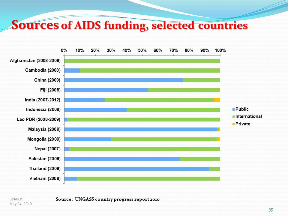 Sources of AIDS funding, selected countries