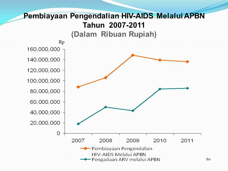 Pembiayaan Pengendalian HIV-AIDS Melalui APBN Tahun 2007-2011