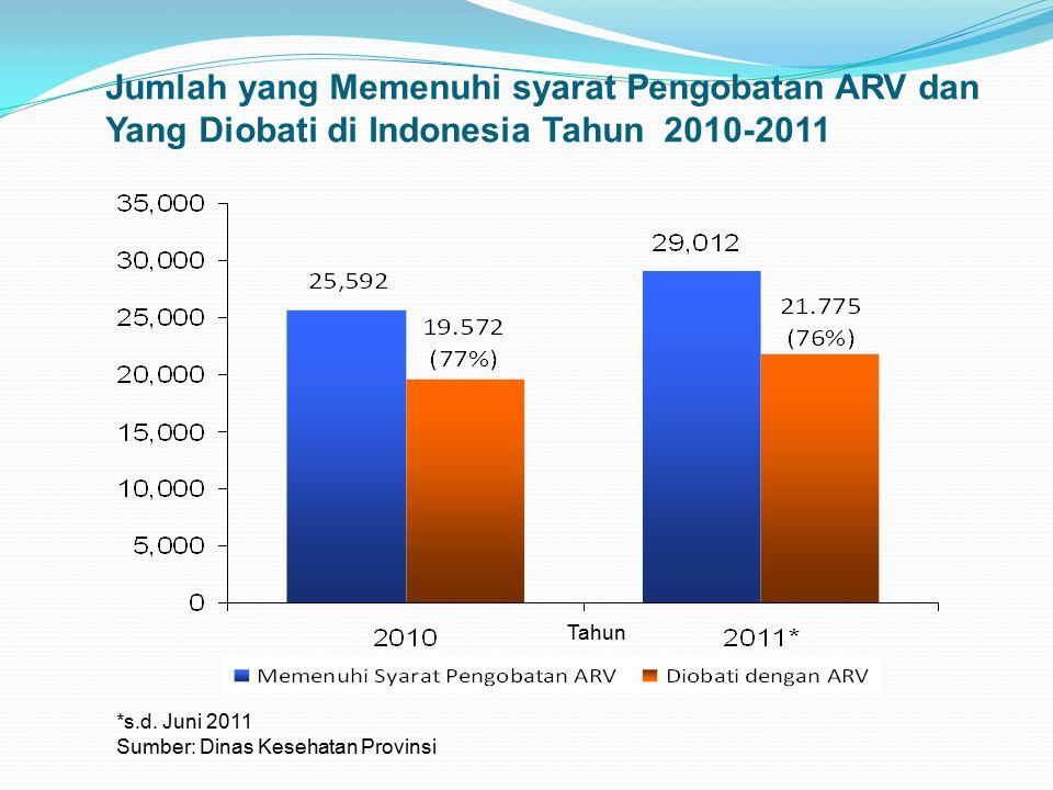 Jumlah yang Memenuhi syarat Pengobatan ARV dan Yang Diobati di Indonesia Tahun 2010-2011