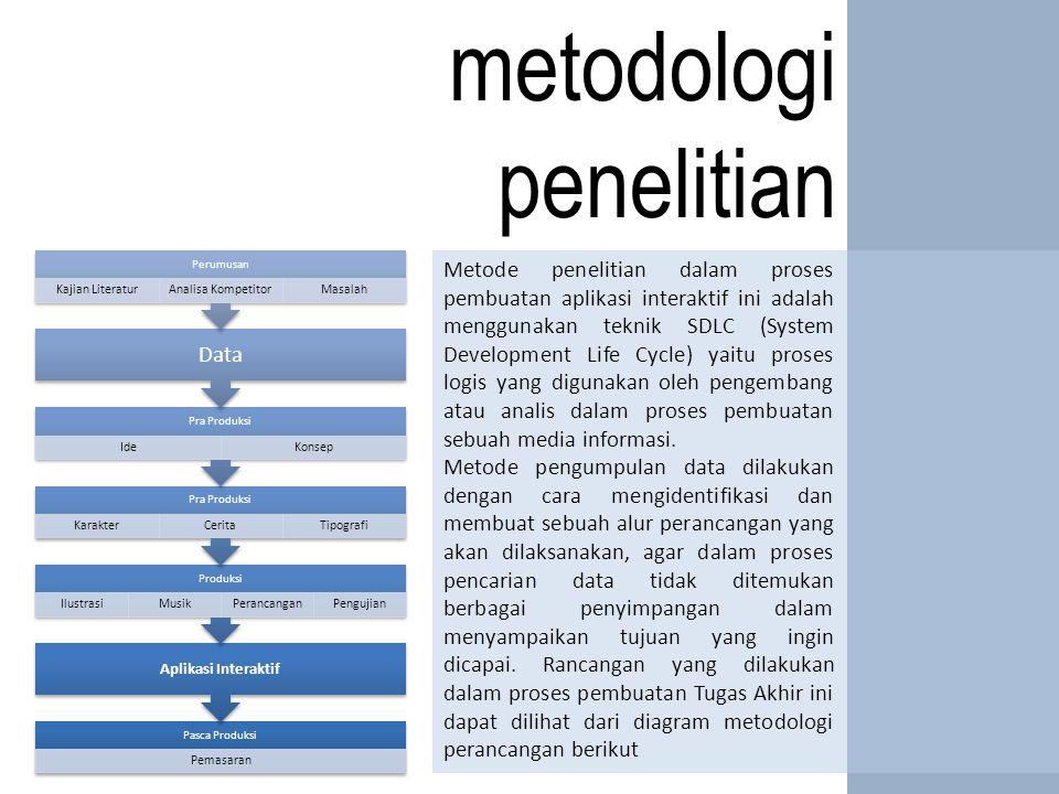 metodologi penelitian Data