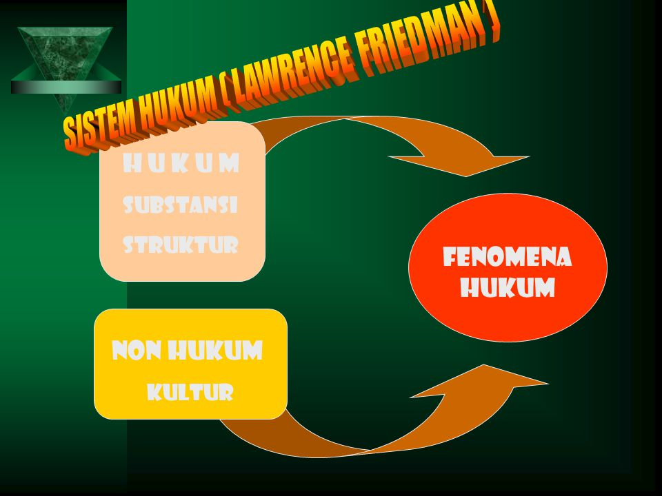 SISTEM HUKUM ( LAWRENCE FRIEDMAN )
